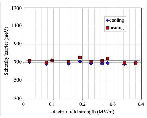 electric field strength resistor schottkey barrier measurement of nanocrystalline lu 3 n c 80 au contact