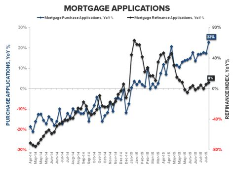 Mba Late Payments Mortgage by Purchase Apps Sequentials Swing Factors