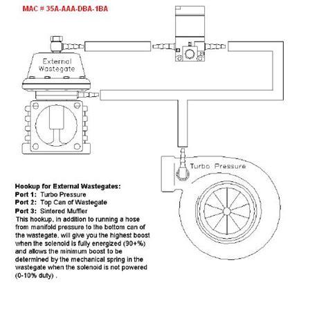 External Wastegate Plumbing by Boost Solenoid Plumbing For Closed Loop Official Haltech