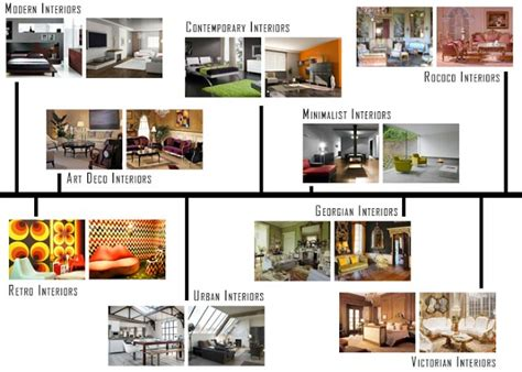 decorating styles interior design styles onlinedesignteacher