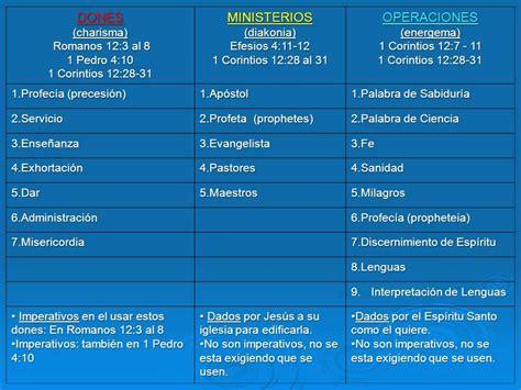 imagenes dones espirituales dones ministerios y operaciones youtube