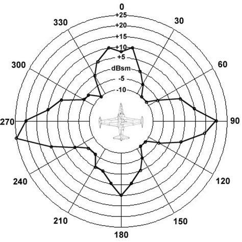 Radar Cross Section by Aerospaceweb Org Ask Us Radar Cross Section