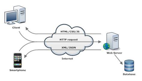 fb service adalah implementasi sederhana webservice dan api