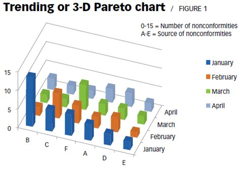 One Good Idea The 3 D Pareto Chart Closed Loop Corrective Template