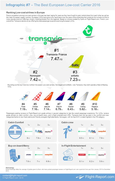 Mba Europe Low Cost by Infographic Ranking The Best European Low Cost Carriers