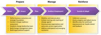 organization change management centric