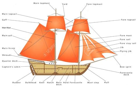 a diagram diagram diagram of a caravel ship parts sailing boat