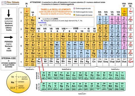 tavolo periodica la tavola periodica degli elementi ist superiore