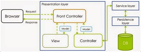 mvc pattern web application exle data architecture design overview of the web