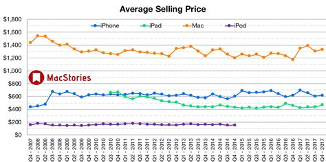 apple q4 earnings 2017 apple q4 2017 results 52 6 billion revenue 46 7 million