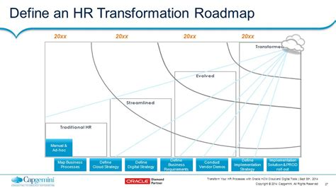 hr transformation lifecycle roadmap presentation powerpoint transform your hr processes with oracle hcm cloud and