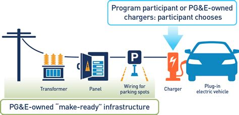 paystations for pge pg e s electric vehicle charge network program