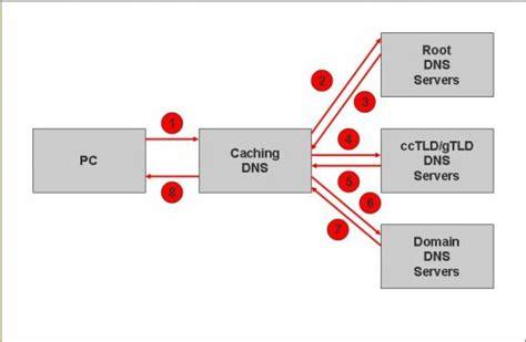 choosing  dnnsec solution beware dark zones