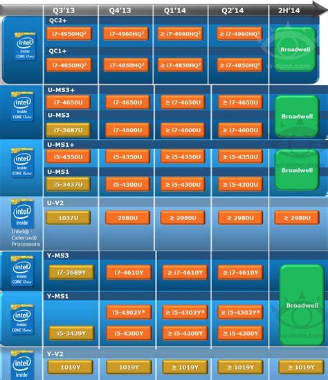 intel mobile neue intel prozessoren roadmap zeigt broadwell erst im
