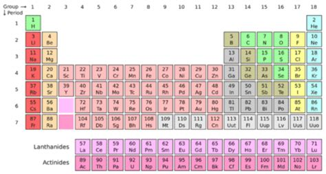 Period On Periodic Table by 6 4 Modern Periodic Table Periods And Groups Chemistry