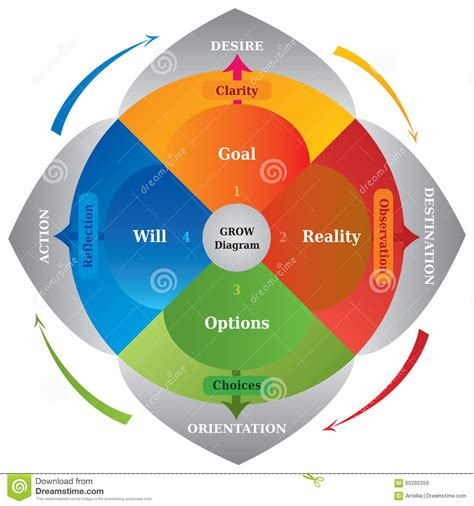 diagram to model grow diagram career coaching model tool for business