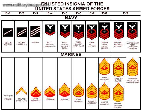 marine corps ranks us navy enlisted ranks world building kit pinterest
