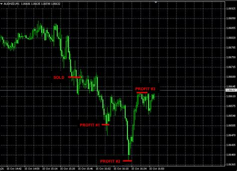 best forex trading signals best forex trading signals options trading jobs in india