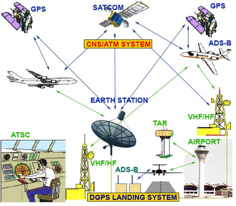 Sistim Pengawasan Lalu Lintas Penerbangan Sipil cns atm communication navigation systems and air traffic management electronic note