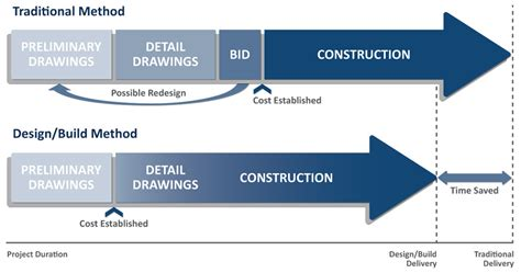design and build turnkey contract overview arco murray construction company