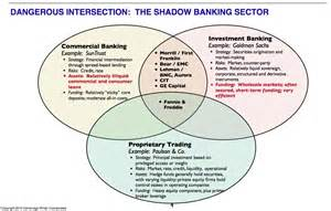 commercial bank and investment bank a roadmap of the shadow banks plus targeting the volcker