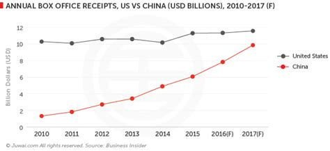 movie box office sales 2016 how china is dominating the global movie market juwai com