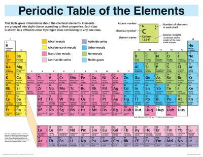 10 Elements Of The Periodic Table by Find Used Books And Textbooks From Better World Books