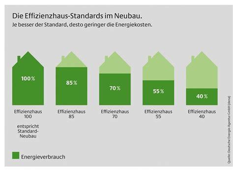 Was Ist Ein Kfw Darlehen 3540 by Kfw Effizienzhaus Mit Selbstbau Anteil Bauherren Sparen