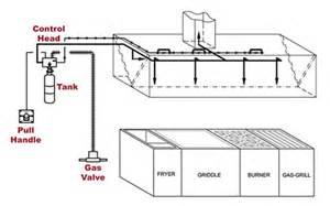home suppression system kitchen suppression system on kitchen interior