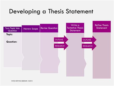 Developing A Thesis Statement For Argumentative Essay by Session 7 10 29 14 Recap And Assignment Niteo Writing Seminar