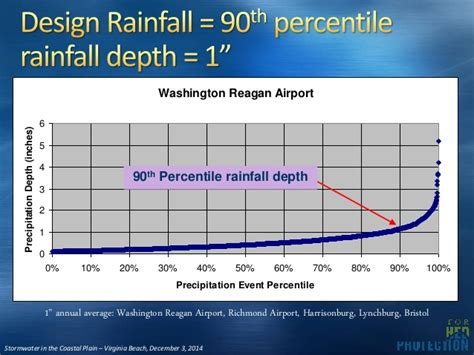 design rainfall event stormwater management on the coastal plain beyond part i
