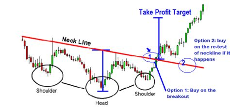 chart pattern trading system inverse head and shoulders chart pattern forex trading
