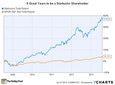 aol stock history chart is it worth buying starbucks stock after this epic run