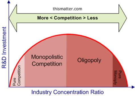 Competition And Monopoly In Care the o jays products and food industry on