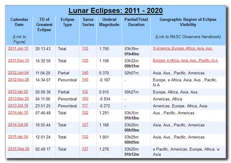 image gallery lunar eclipse schedule
