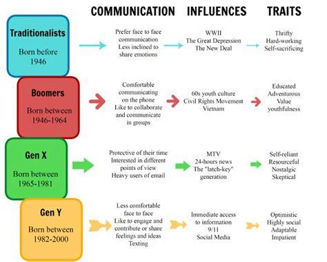 Leader S Voice Effective Leadership Communication K B14 80810 lunch leadership quot effective communication across generations quot