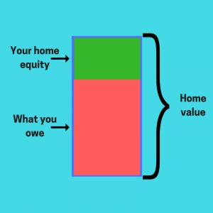 how home equity is like homeownering