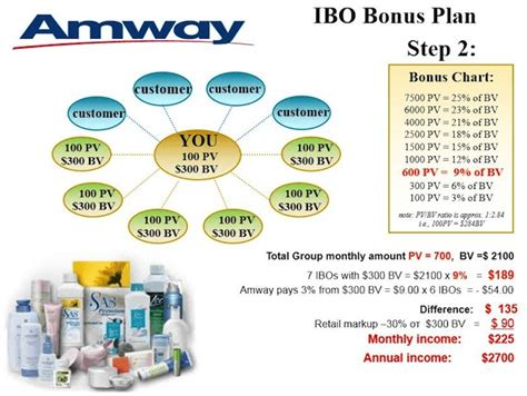 best mlm compensation plan my personal review of amway