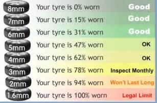 Trailer Tire Wear Chart Pin Tire Wear Chartjpg On