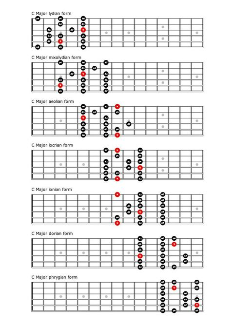 guiter formula picture a minor pentatonic shapes google search guitar