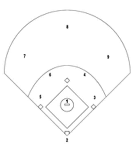 printable baseball field diagram baseball canada coaches home