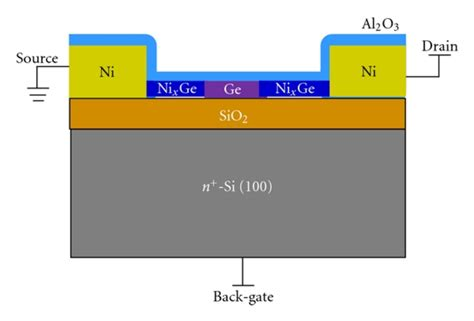 mos transistor back gate transistor back gate 28 images mos field effect transistors defected and substitutionally