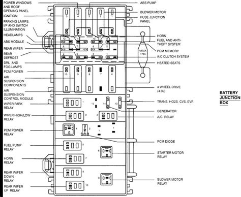 mazda  fuse diagram fuse panel diagram ford explorer  junction box trucks