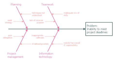 importance of fishbone diagram fishbone diagram inability to meet project deadlines