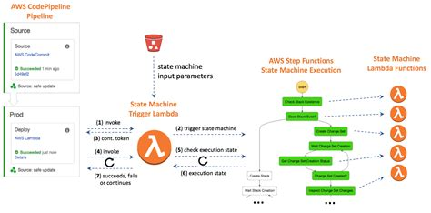 state machine workflow exle source code using aws step functions state machines to handle workflow