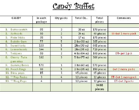 Candy Buffets Weddingbee Buffet Contract Template