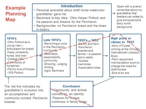 Plan Ii Worthington Essay by Writing A Family History Biographical Essay Part 3 History Echoes