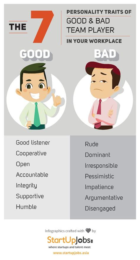Qualities Of A Employee by The World S Catalog Of Ideas