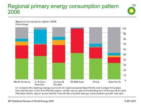 pattern energy linkedin bp statistical review of world energy