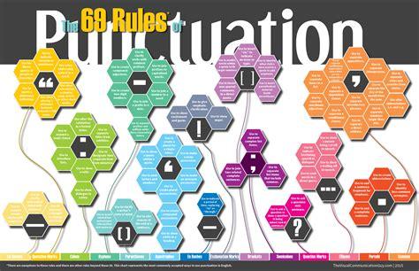 visual communication design teacher the 69 rules of punctuation the visual communication guy